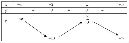 Bài 2 trang 145 SGK Giải tích 12
