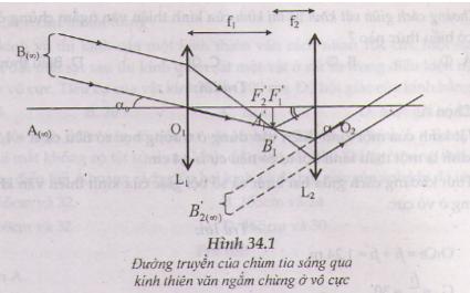 Vẽ đường truyền của chùm tia sáng qua kính thiên văn ngắm chừng ở vô cực.
