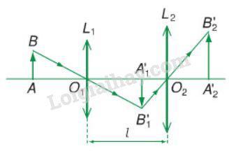Bài 4 trang 195 SGK Vật lí 11