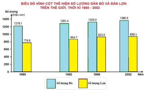 biểu đồ cột thể hiện số lượng bò và lợn